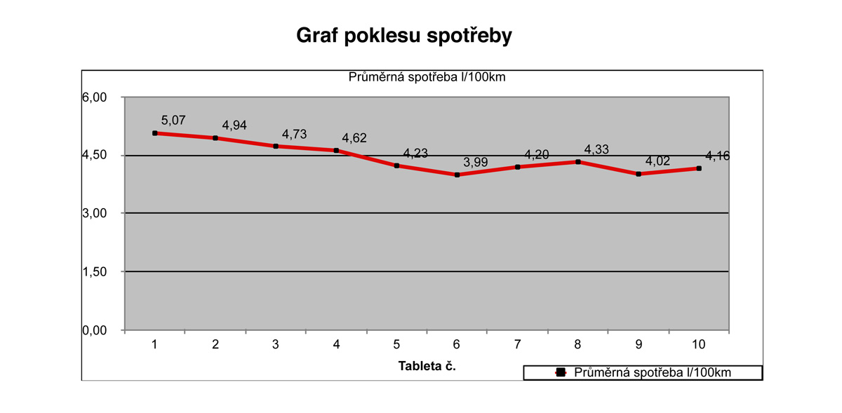 Měření spotřeby Škoda Fabia